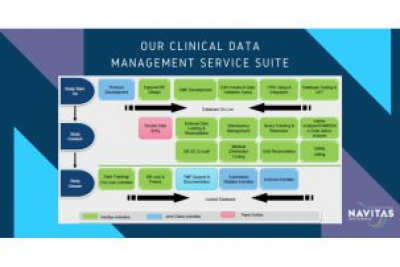 Meeting the Future Challenges of Data Management in Clinical Trials – Navitas Data Sciences has a Solution